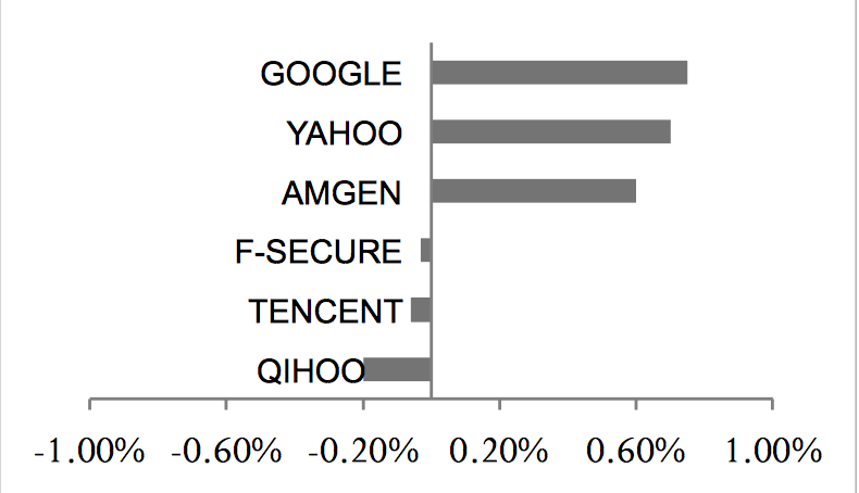 Google, Yahoo, Amgen, F-Secure, Tencent, QIHOO