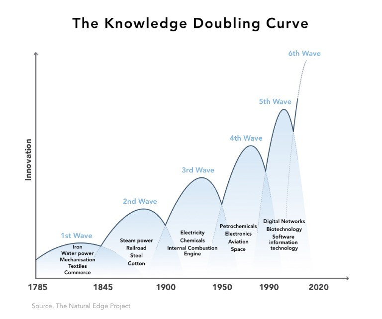 Knowledge doubling curve