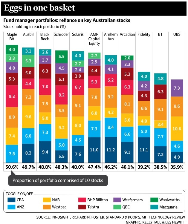 super fund managers australia distribution